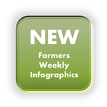 Farmers Weekly Infographics